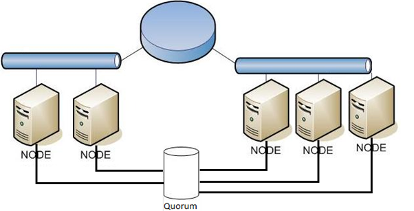 Windows Clusters and Quorum co...